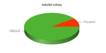 Autoritní odkazy