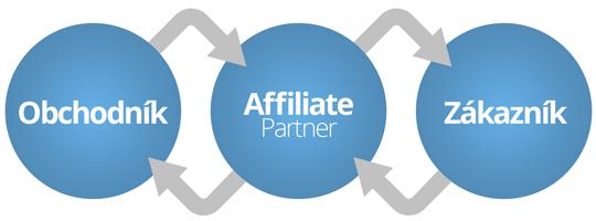 Jak fungují affiliate programy