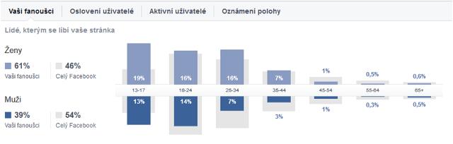 Demografie fanoušků