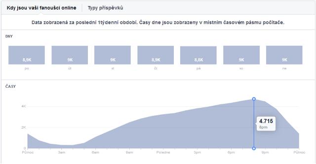 Facebook a aktivita fanoušků v čase